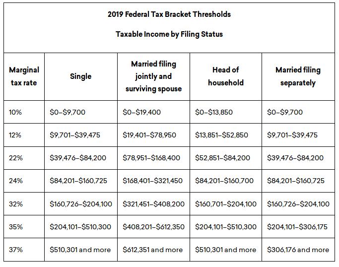 2019 fed taxes